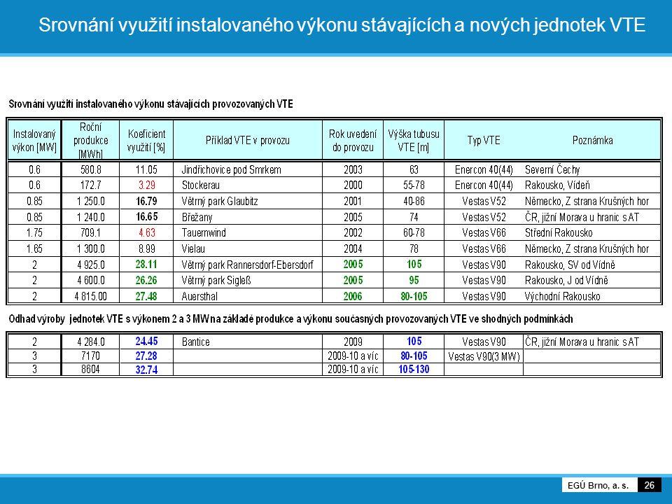 26 EGÚ Brno, a. s. Srovnání využití instalovaného výkonu stávajících a nových jednotek VTE