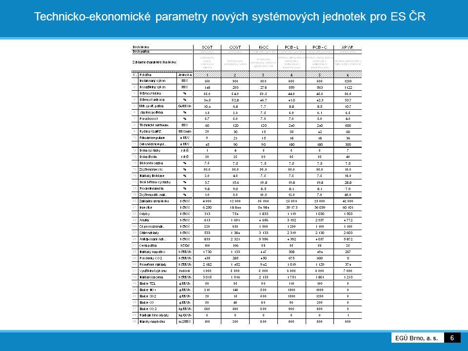 17 EGÚ Brno, a. s. Spotřeba HU v sektoru malospotřeby