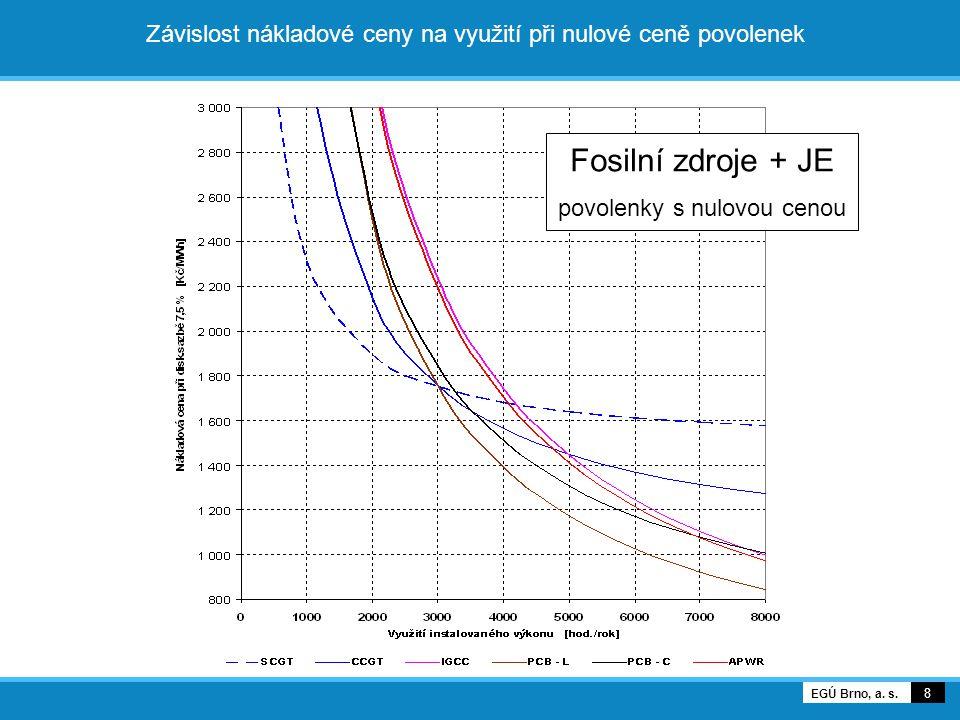 8 EGÚ Brno, a. s. Závislost nákladové ceny na využití při nulové ceně povolenek Fosilní zdroje + JE povolenky s nulovou cenou