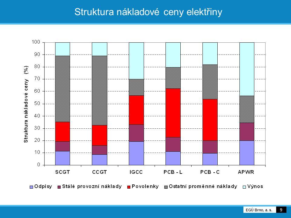 9 EGÚ Brno, a. s. Struktura nákladové ceny elektřiny