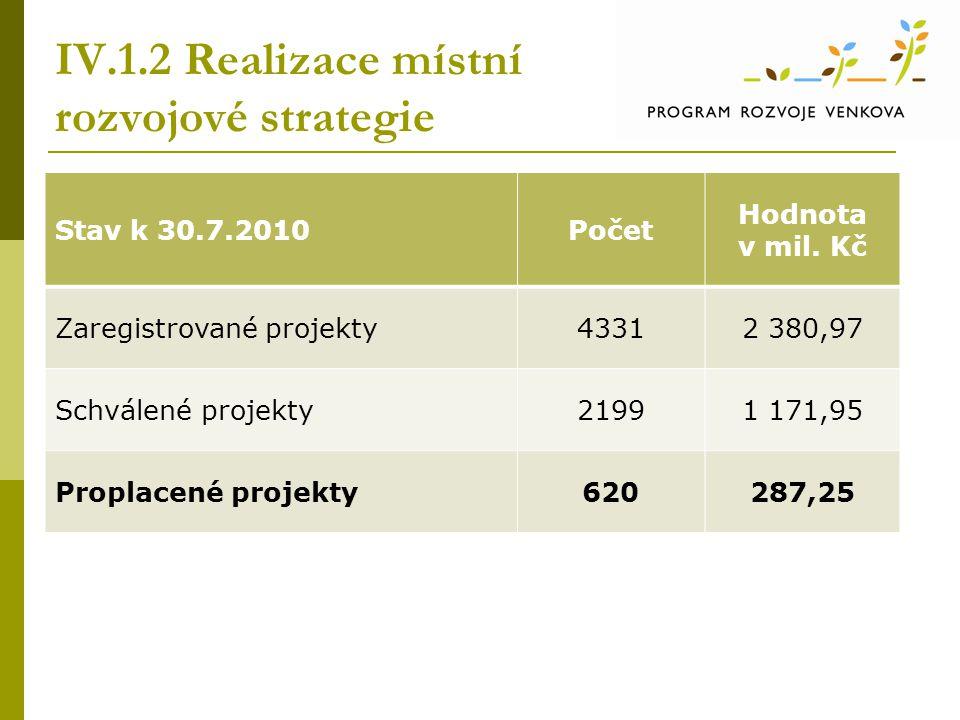 IV.1.2 Realizace místní rozvojové strategie Stav k 30.7.2010Počet Hodnota v mil. Kč Zaregistrované projekty43312 380,97 Schválené projekty21991 171,95