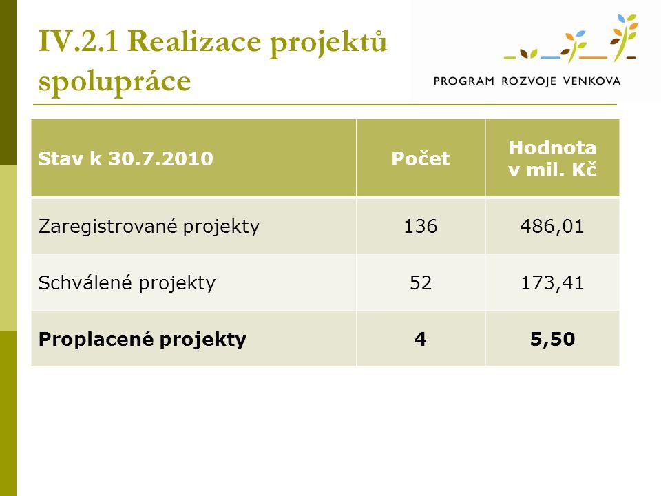 IV.2.1 Realizace projektů spolupráce Stav k 30.7.2010Počet Hodnota v mil. Kč Zaregistrované projekty136486,01 Schválené projekty52173,41 Proplacené pr