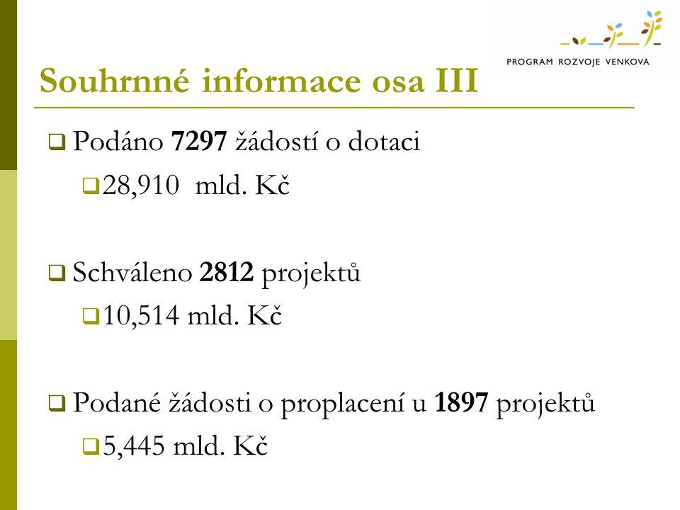 Souhrnné informace osa III  Podáno 7297 žádostí o dotaci  28,910 mld. Kč  Schváleno 2812 projektů  10,514 mld. Kč  Podané žádosti o proplacení u