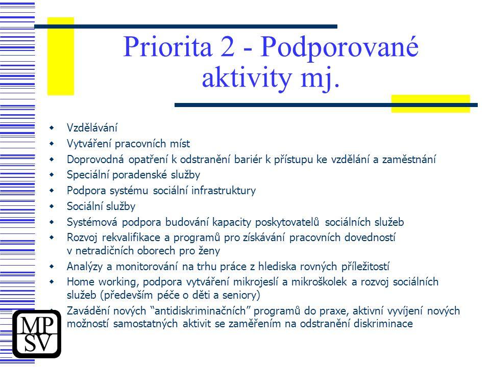 Priorita 2 - Podporované aktivity mj.