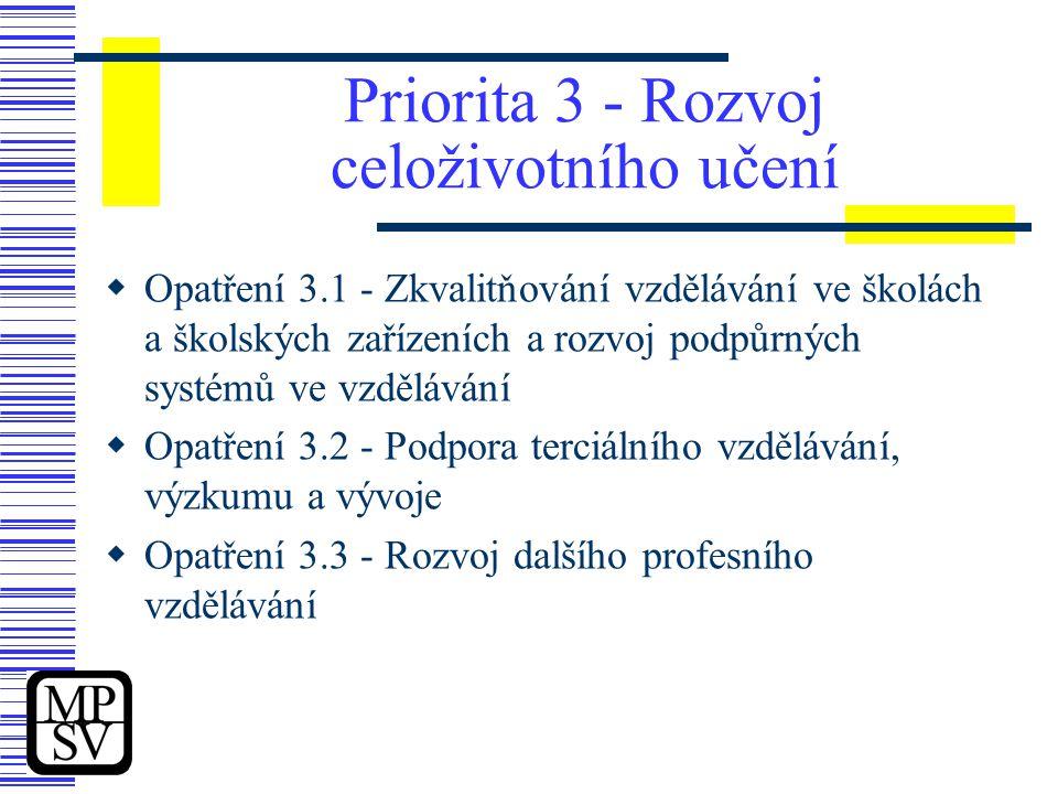 Priorita 3 - Rozvoj celoživotního učení  Opatření 3.1 - Zkvalitňování vzdělávání ve školách a školských zařízeních a rozvoj podpůrných systémů ve vzdělávání  Opatření 3.2 - Podpora terciálního vzdělávání, výzkumu a vývoje  Opatření 3.3 - Rozvoj dalšího profesního vzdělávání
