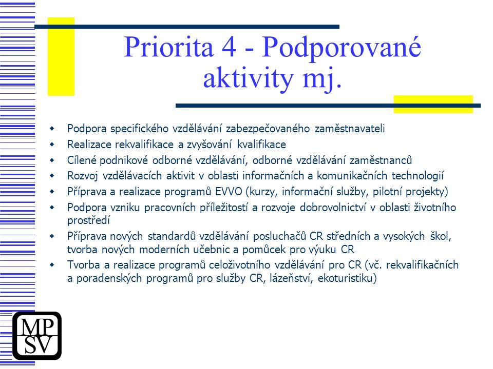 Priorita 4 - Podporované aktivity mj.