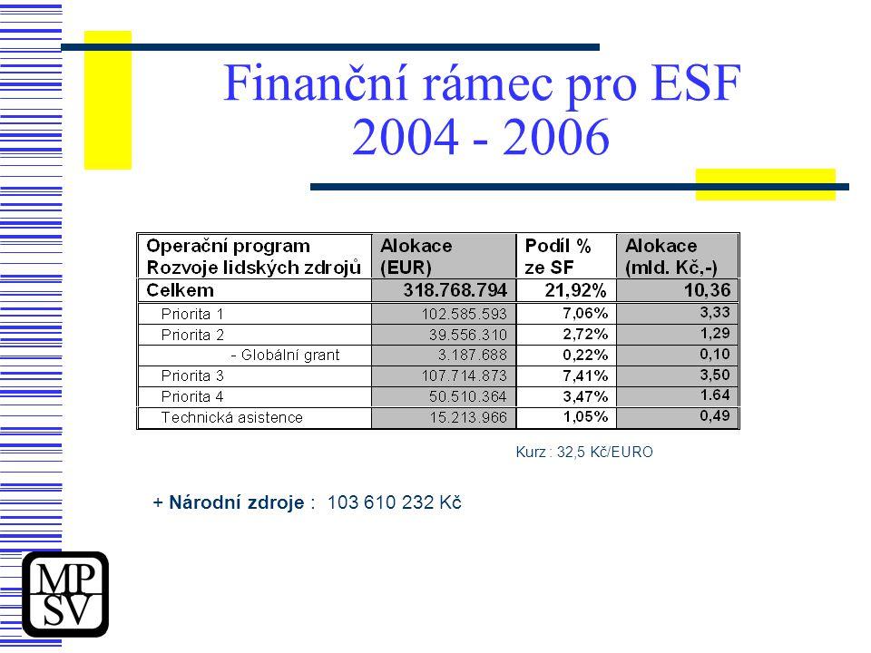 Finanční rámec pro ESF 2004 - 2006 Kurz : 32,5 Kč/EURO + Národní zdroje :103 610 232 Kč