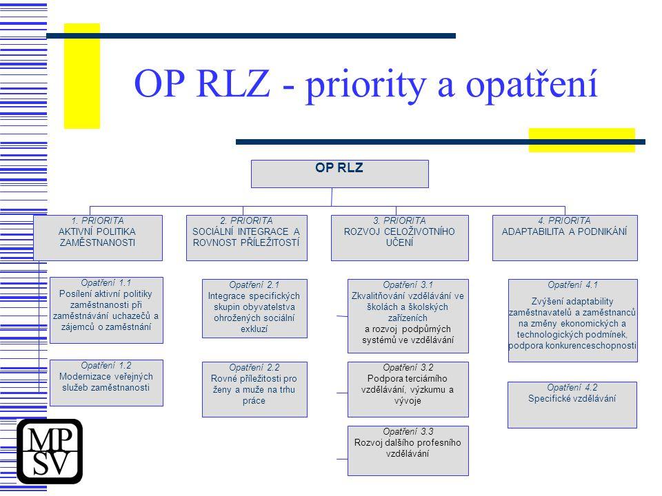 OP RLZ - priority a opatření 1.