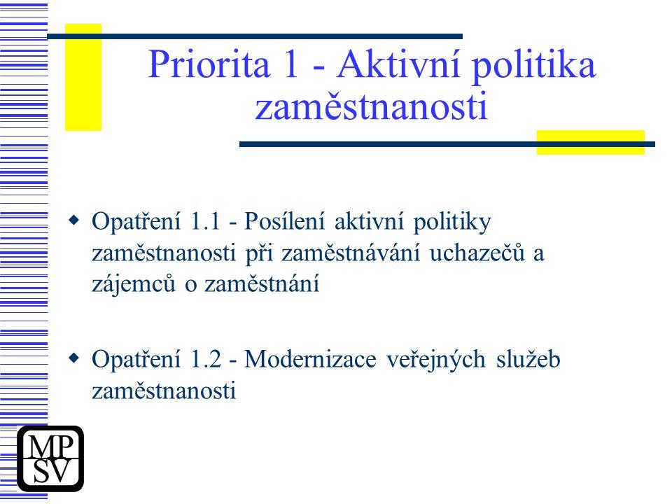 Priorita 1 - Aktivní politika zaměstnanosti  Opatření 1.1 - Posílení aktivní politiky zaměstnanosti při zaměstnávání uchazečů a zájemců o zaměstnání  Opatření 1.2 - Modernizace veřejných služeb zaměstnanosti