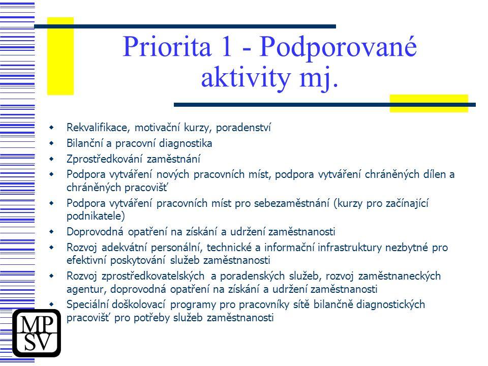 Priorita 1 - Podporované aktivity mj.