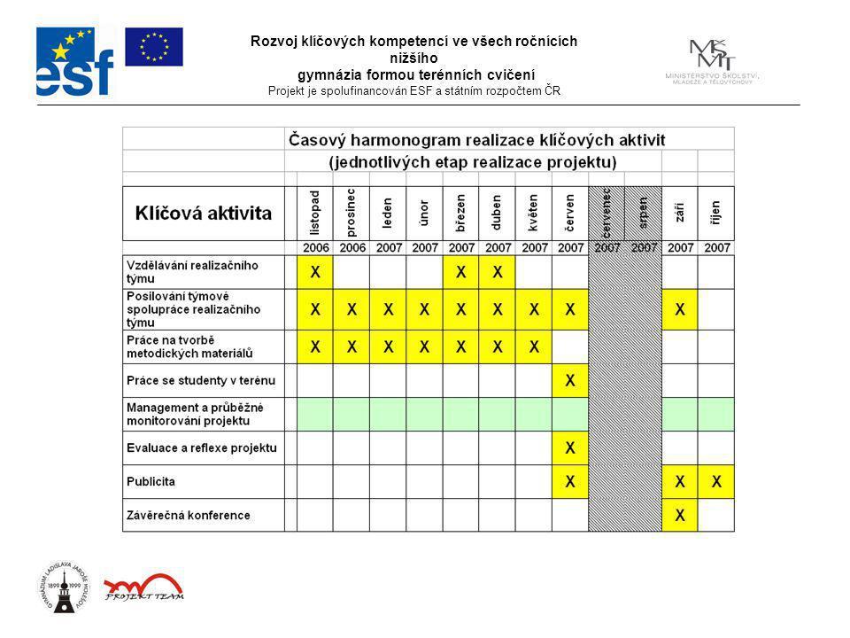 Rozvoj klíčových kompetencí ve všech ročnících nižšího gymnázia formou terénních cvičení Projekt je spolufinancován ESF a státním rozpočtem ČR