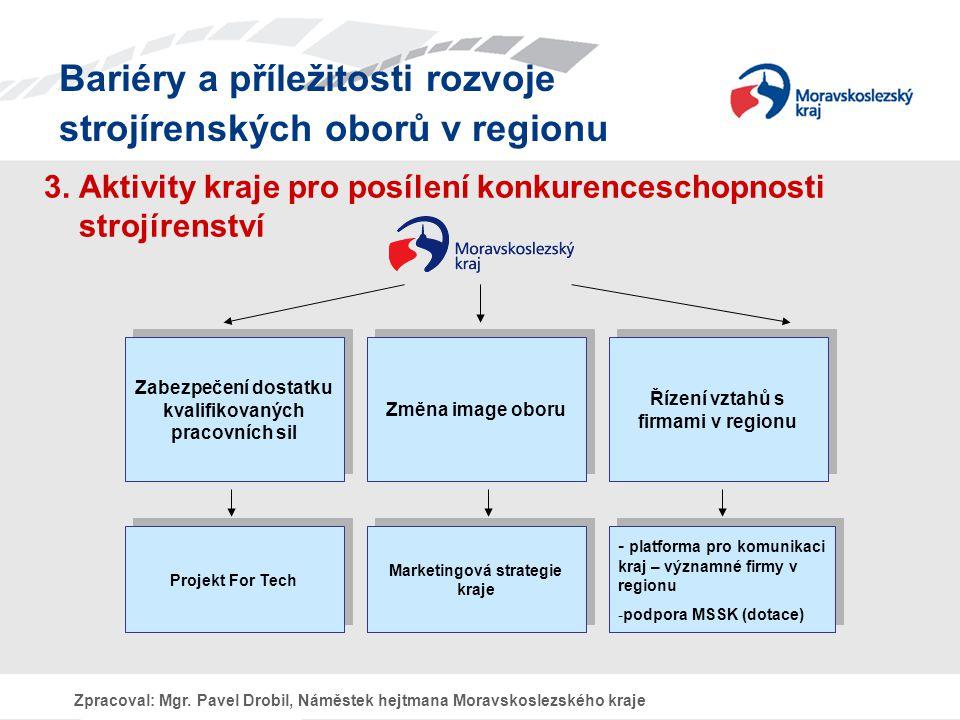 Bariéry a příležitosti rozvoje strojírenských oborů v regionu Zpracoval: Mgr.