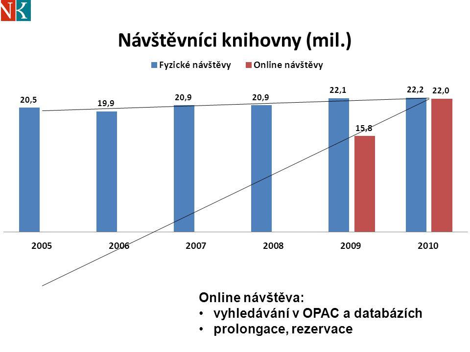 Online návštěva: vyhledávání v OPAC a databázích prolongace, rezervace