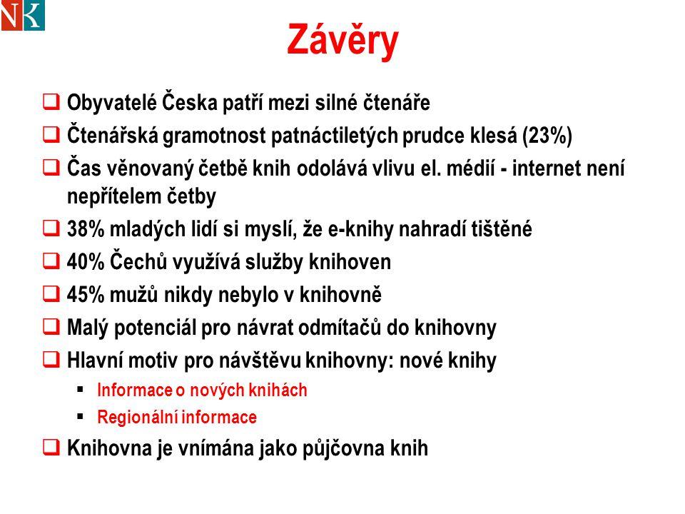 Závěry  Obyvatelé Česka patří mezi silné čtenáře  Čtenářská gramotnost patnáctiletých prudce klesá (23%)  Čas věnovaný četbě knih odolává vlivu el.
