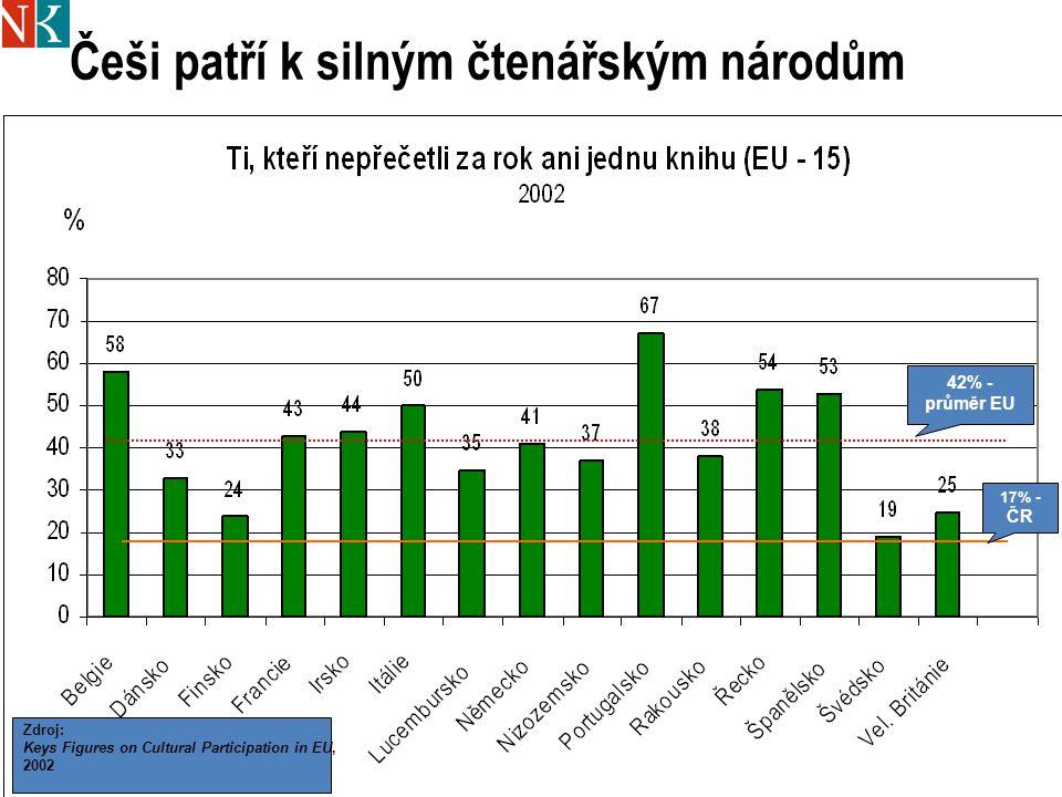 4 42% - průměr EU Zdroj: Keys Figures on Cultural Participation in EU, 2002 17% - ČR Češi patří k silným čtenářským národům