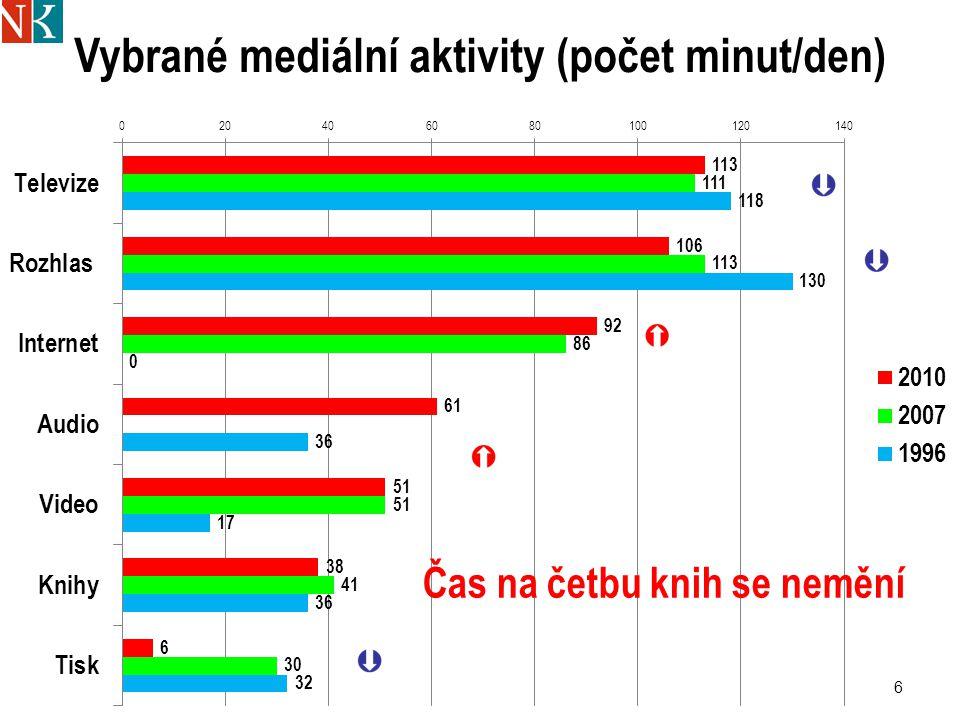 Vybrané mediální aktivity (počet minut/den) 6