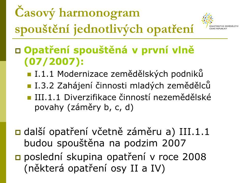 Časový harmonogram spouštění jednotlivých opatření  Opatření spouštěná v první vlně (07/2007): I.1.1 Modernizace zemědělských podniků I.3.2 Zahájení činnosti mladých zemědělců III.1.1 Diverzifikace činností nezemědělské povahy (záměry b, c, d)  další opatření včetně záměru a) III.1.1 budou spouštěna na podzim 2007  poslední skupina opatření v roce 2008 (některá opatření osy II a IV)
