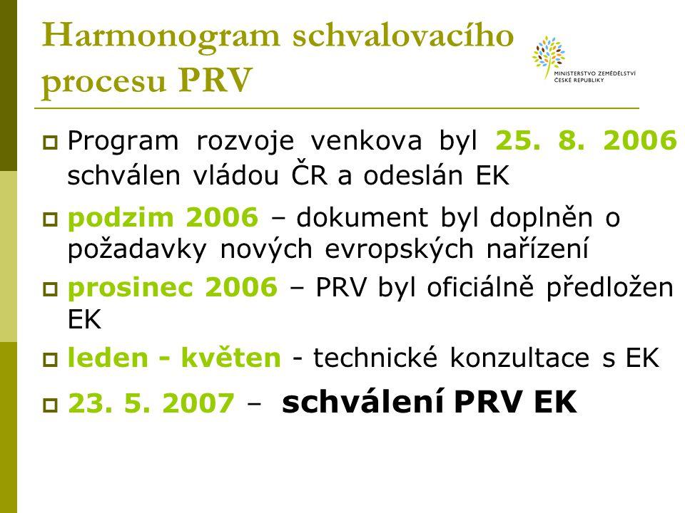 Harmonogram schvalovacího procesu PRV  Program rozvoje venkova byl 25. 8. 2006 schválen vládou ČR a odeslán EK  podzim 2006 – dokument byl doplněn o