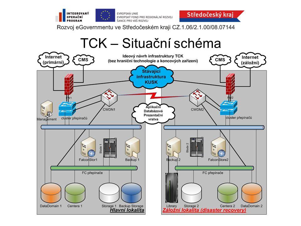 TCK – Situační schéma
