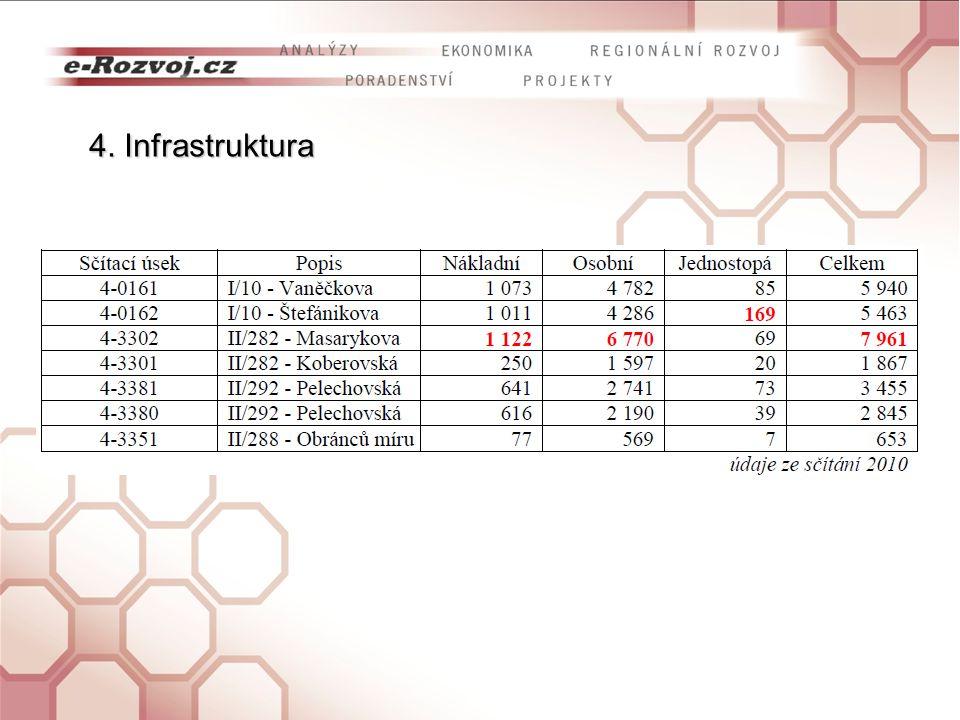 Seznámení s pracovní verzí analytické části Programu rozvoje města Železný Brod Seznámení s výsledky ankety pořádané v rámci zpracování programua slab