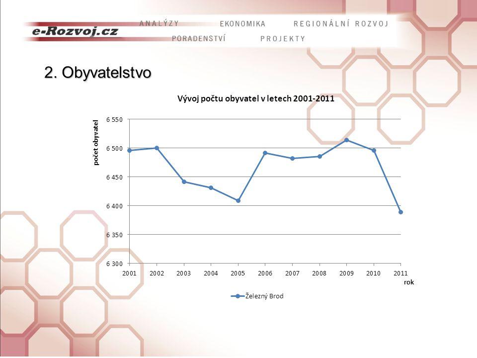 Seznámení s pracovní verzí analytické části Programu rozvoje města Železný Brod Seznámení s výsledky ankety pořádané v rámci zpracování programu SWOT