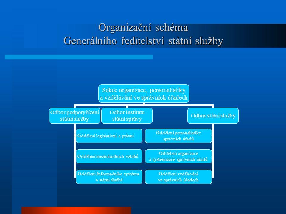 Organizační schéma Generálního ředitelství státní služby Sekce organizace, personalistiky a vzdělávání ve správních úřadech Odbor podpory řízení státn