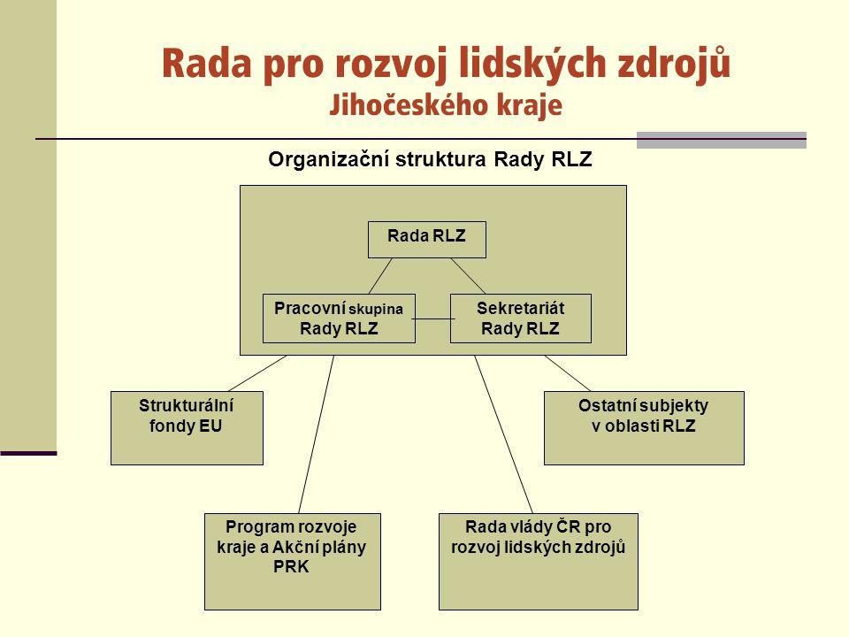 Rada RLZ byla financována z rozpočtu Jihočeské hospodářské komory (která byla jejím zřizovatelem) a v jejímž rámci Rada RLZ fungovala.