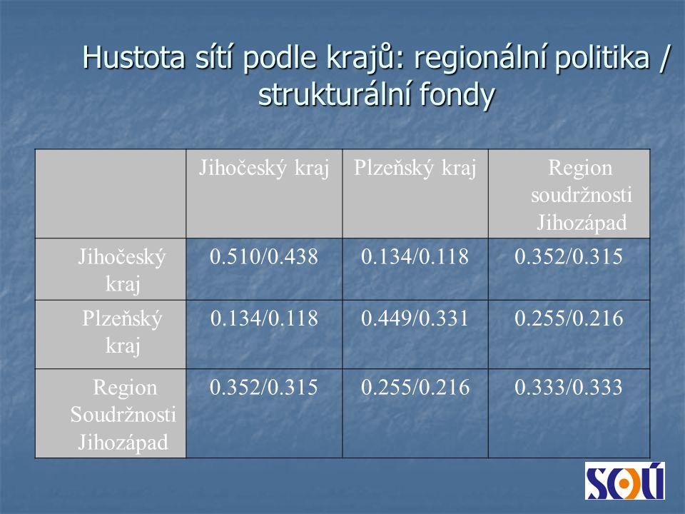 Jihočeský krajPlzeňský kraj Region soudržnosti Jihozápad Jihočeský kraj 0.510/0.4380.134/0.1180.352/0.315 Plzeňský kraj 0.134/0.1180.449/0.3310.255/0.216 Region Soudržnosti Jihozápad 0.352/0.3150.255/0.2160.333/0.333 Hustota sítí podle krajů: regionální politika / strukturální fondy