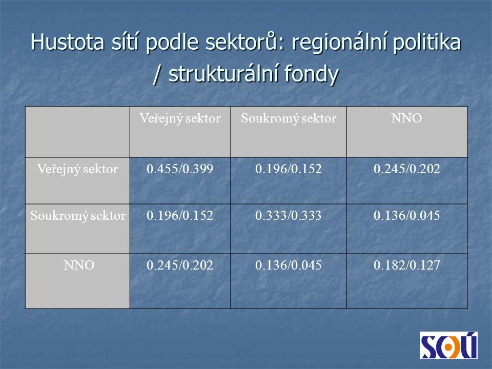 Veřejný sektorSoukromý sektorNNO Veřejný sektor0.455/0.3990.196/0.1520.245/0.202 Soukromý sektor0.196/0.1520.333/0.3330.136/0.045 NNO0.245/0.2020.136/0.0450.182/0.127 Hustota sítí podle sektorů: regionální politika / strukturální fondy