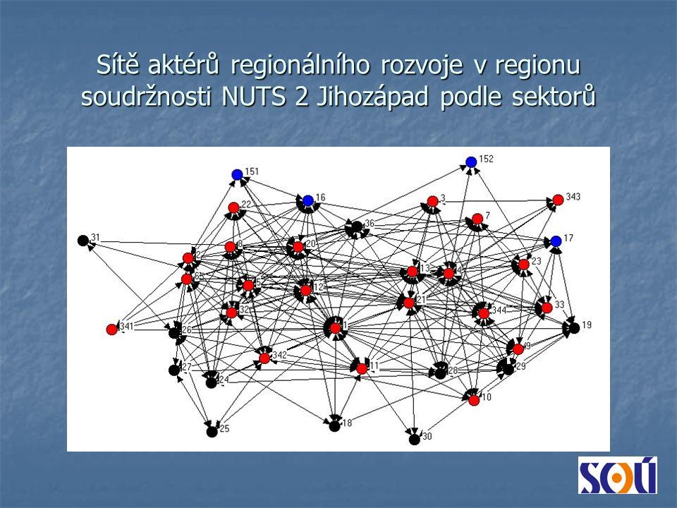 Sítě aktérů regionálního rozvoje v regionu soudržnosti NUTS 2 Jihozápad podle sektorů
