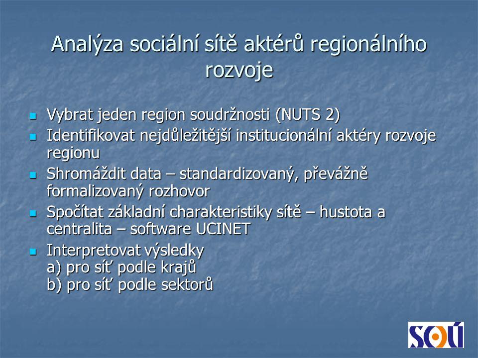 Analýza sociální sítě aktérů regionálního rozvoje Vybrat jeden region soudržnosti (NUTS 2) Vybrat jeden region soudržnosti (NUTS 2) Identifikovat nejdůležitější institucionální aktéry rozvoje regionu Identifikovat nejdůležitější institucionální aktéry rozvoje regionu Shromáždit data – standardizovaný, převážně formalizovaný rozhovor Shromáždit data – standardizovaný, převážně formalizovaný rozhovor Spočítat základní charakteristiky sítě – hustota a centralita – software UCINET Spočítat základní charakteristiky sítě – hustota a centralita – software UCINET Interpretovat výsledky a) pro síť podle krajů b) pro síť podle sektorů Interpretovat výsledky a) pro síť podle krajů b) pro síť podle sektorů