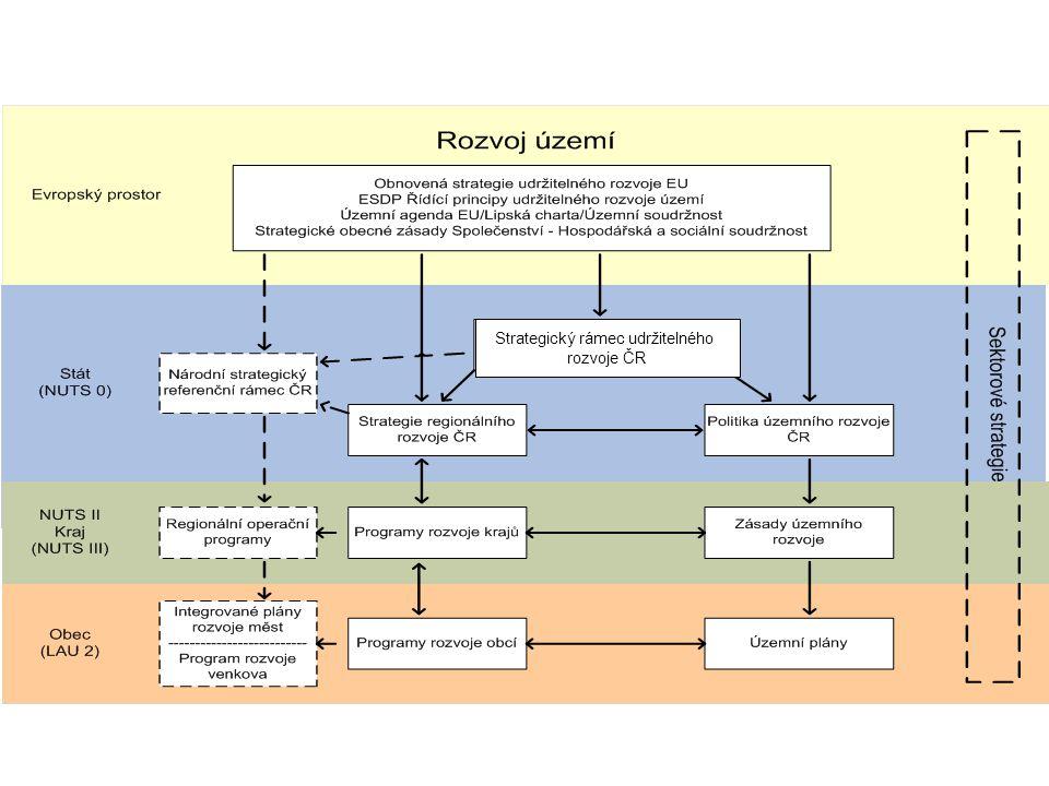 Základní vazby strategických dokumentů Strategický rámec udržitelného rozvoje ČR