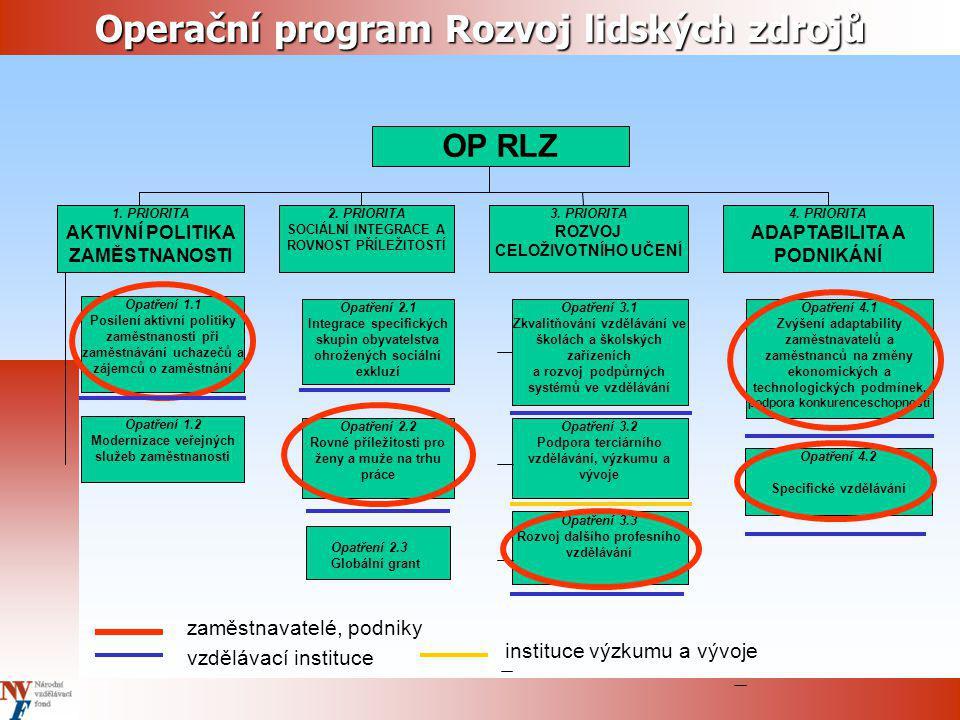 OP RLZ – Grantová schémata 1.