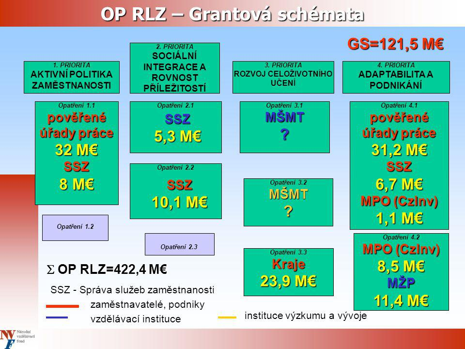 JPD3 – Grantová schémata 1.
