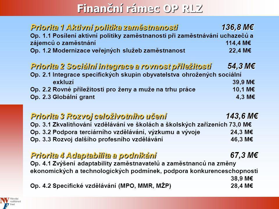 Finanční rámec JPD3 Priorita 1 Aktivní politika zaměstnanosti 18,8 M€ Op.