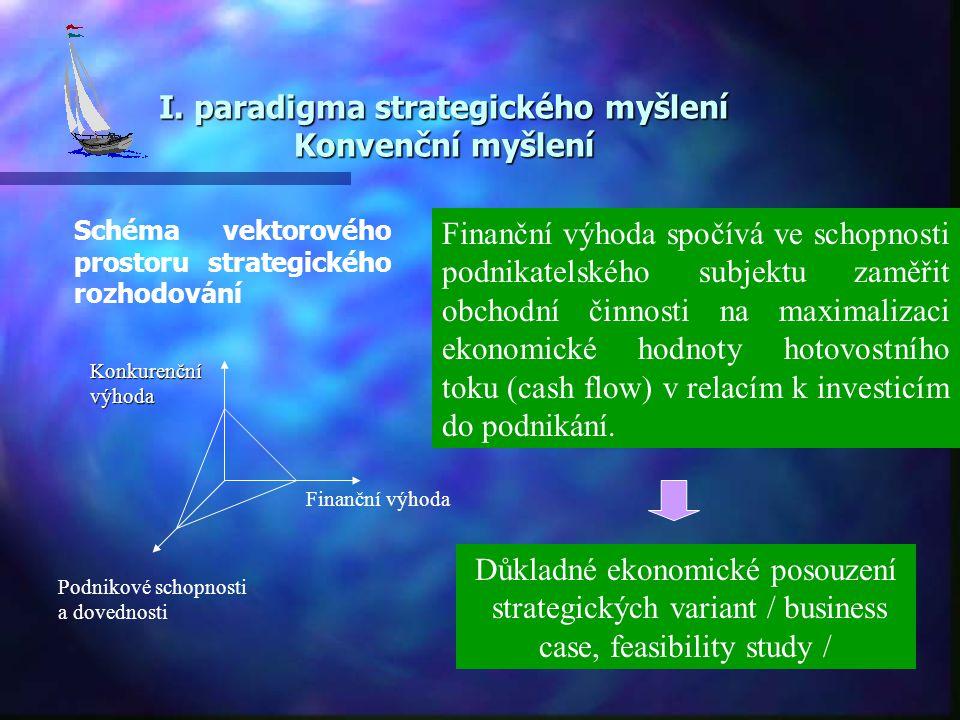 I. paradigma strategického myšlení Konvenční myšlení Schéma vektorového prostoru strategického rozhodování Finanční výhoda Podnikové schopnosti a dove
