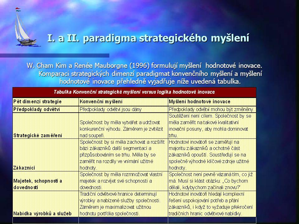 I. a II. paradigma strategického myšlení I. a II. paradigma strategického myšlení W. Cham Kim a Renée Mauborgne (1996) formulují myšlení hodnotové ino