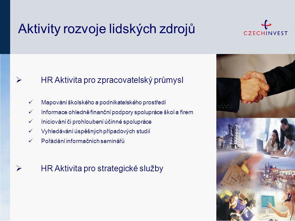 Aktivity rozvoje lidských zdrojů  HR Aktivita pro zpracovatelský průmysl Mapování školského a podnikatelského prostředí Informace ohledně finanční podpory spolupráce škol a firem Iniciování či prohloubení účinné spolupráce Vyhledávání úspěšných případových studií Pořádání informačních seminářů  HR Aktivita pro strategické služby