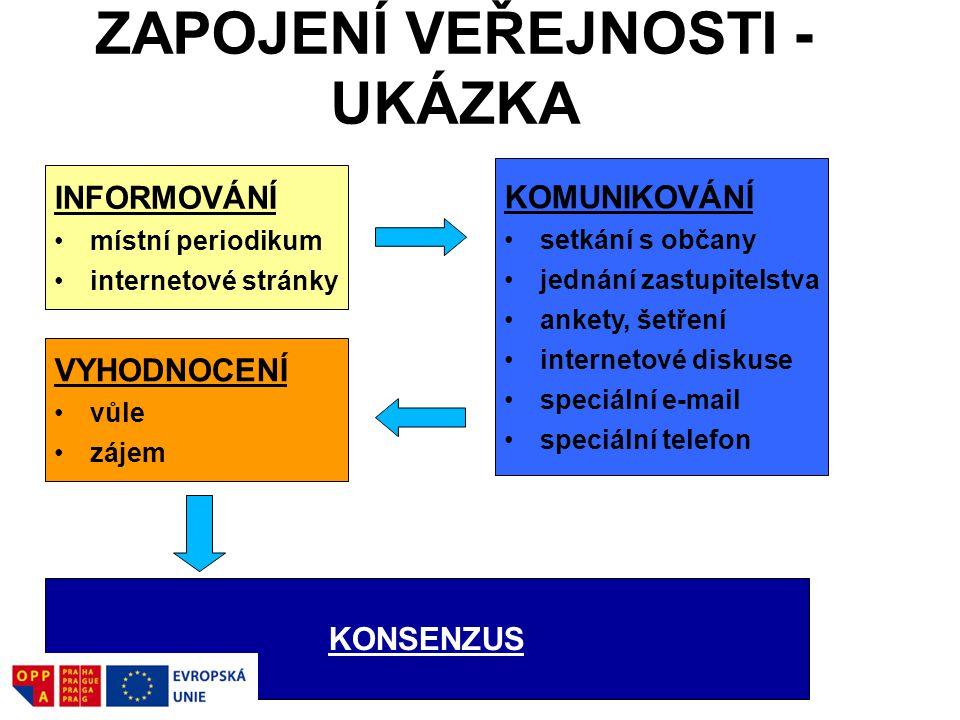 ZAPOJENÍ VEŘEJNOSTI - UKÁZKA INFORMOVÁNÍ místní periodikum internetové stránky KOMUNIKOVÁNÍ setkání s občany jednání zastupitelstva ankety, šetření in