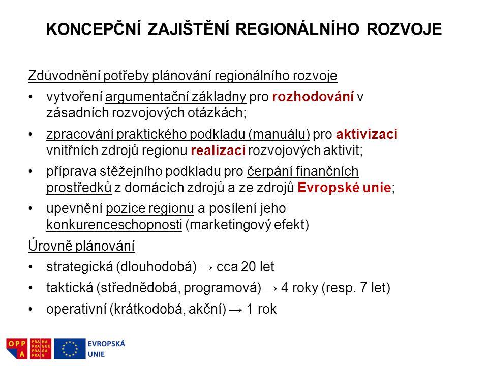 KONCEPČNÍ ZAJIŠTĚNÍ REGIONÁLNÍHO ROZVOJE Zdůvodnění potřeby plánování regionálního rozvoje vytvoření argumentační základny pro rozhodování v zásadních rozvojových otázkách; zpracování praktického podkladu (manuálu) pro aktivizaci vnitřních zdrojů regionu realizaci rozvojových aktivit; příprava stěžejního podkladu pro čerpání finančních prostředků z domácích zdrojů a ze zdrojů Evropské unie; upevnění pozice regionu a posílení jeho konkurenceschopnosti (marketingový efekt) Úrovně plánování strategická (dlouhodobá) → cca 20 let taktická (střednědobá, programová) → 4 roky (resp.