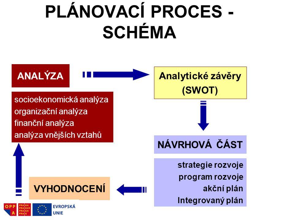PLÁNOVACÍ PROCES - SCHÉMA ANALÝZA socioekonomická analýza organizační analýza finanční analýza analýza vnějších vztahů Analytické závěry (SWOT) NÁVRHOVÁ ČÁST strategie rozvoje program rozvoje akční plán Integrovaný plán VYHODNOCENÍ