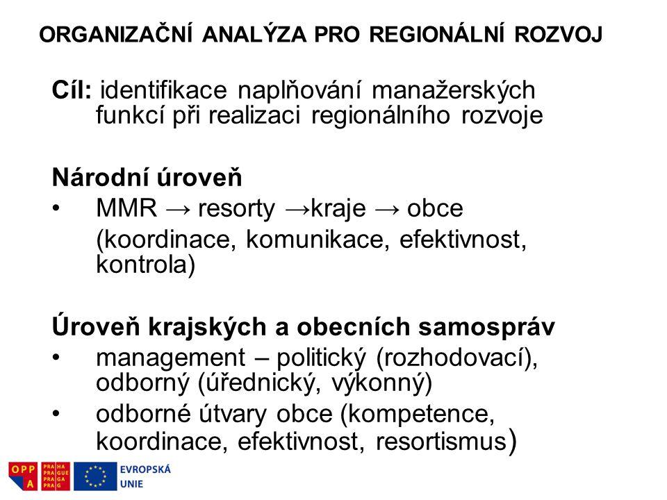 ORGANIZAČNÍ ANALÝZA PRO REGIONÁLNÍ ROZVOJ Cíl: identifikace naplňování manažerských funkcí při realizaci regionálního rozvoje Národní úroveň MMR → res