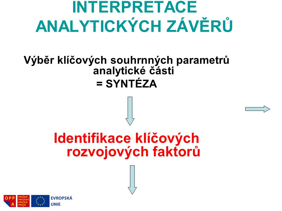 INTERPRETACE ANALYTICKÝCH ZÁVĚRŮ Výběr klíčových souhrnných parametrů analytické části = SYNTÉZA Identifikace klíčových rozvojových faktorů Formulace obsahových východisek návrhové části