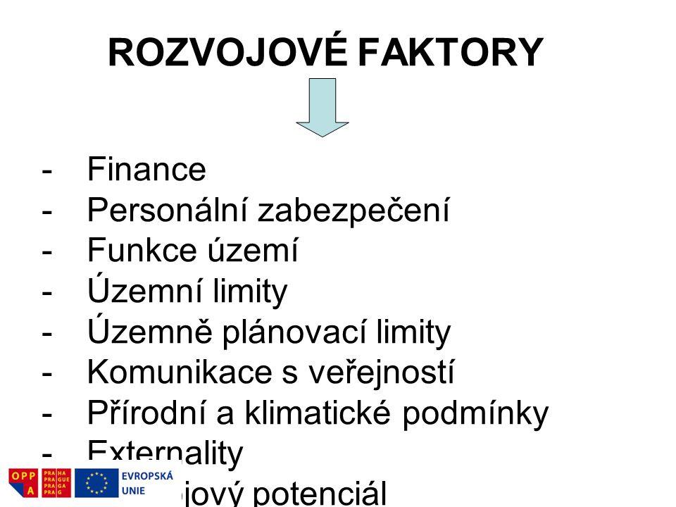 ROZVOJOVÉ FAKTORY -Finance -Personální zabezpečení -Funkce území -Územní limity -Územně plánovací limity -Komunikace s veřejností -Přírodní a klimatické podmínky -Externality -Rozvojový potenciál -Inovace, invence