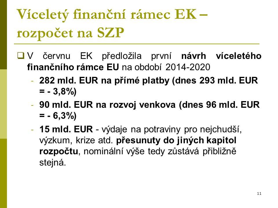Víceletý finanční rámec EK – rozpočet na SZP  V červnu EK předložila první návrh víceletého finančního rámce EU na období 2014-2020 - 282 mld. EUR na
