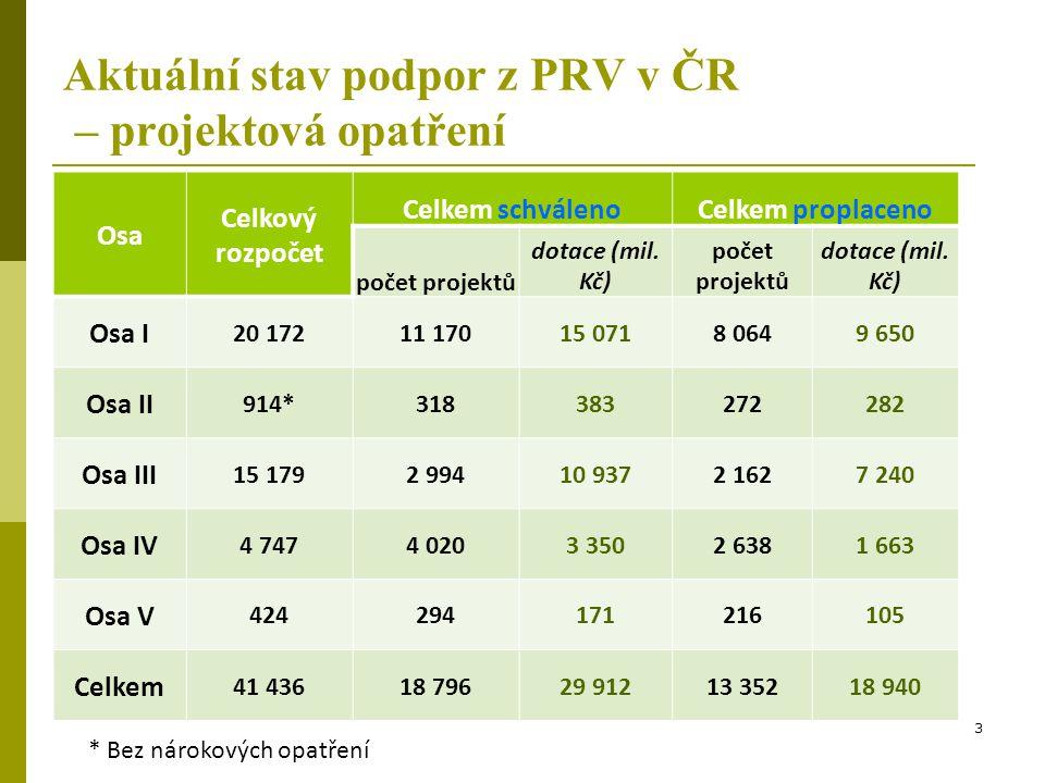 Aktuální stav podpor z PRV v ČR – projektová opatření Osa Celkový rozpočet Celkem schválenoCelkem proplaceno počet projektů dotace (mil. Kč) počet pro