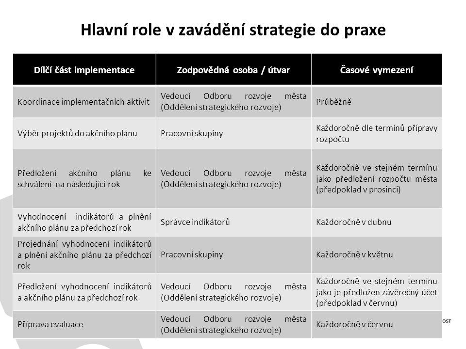 Hlavní role v zavádění strategie do praxe Dílčí část implementaceZodpovědná osoba / útvarČasové vymezení Koordinace implementačních aktivit Vedoucí Od