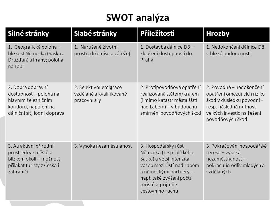 SWOT analýza Silné stránkySlabé stránkyPříležitostiHrozby 1. Geografická poloha – blízkost Německa (Saska a Drážďan) a Prahy; poloha na Labi 1. Naruše