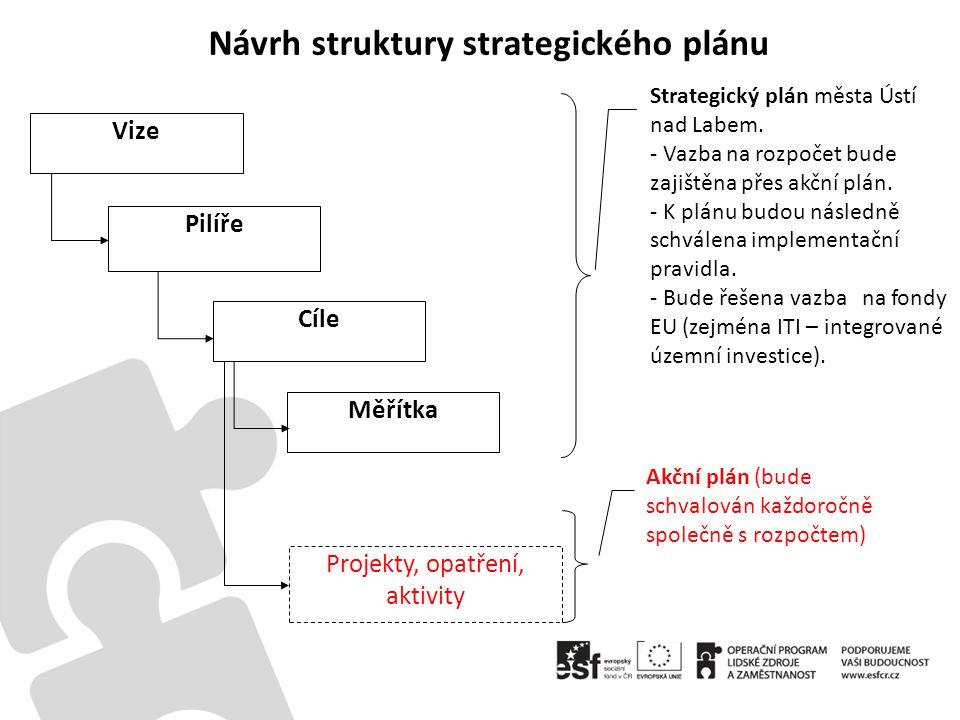 Návrh struktury strategického plánu Vize Pilíře Cíle Měřítka Projekty, opatření, aktivity Strategický plán města Ústí nad Labem.