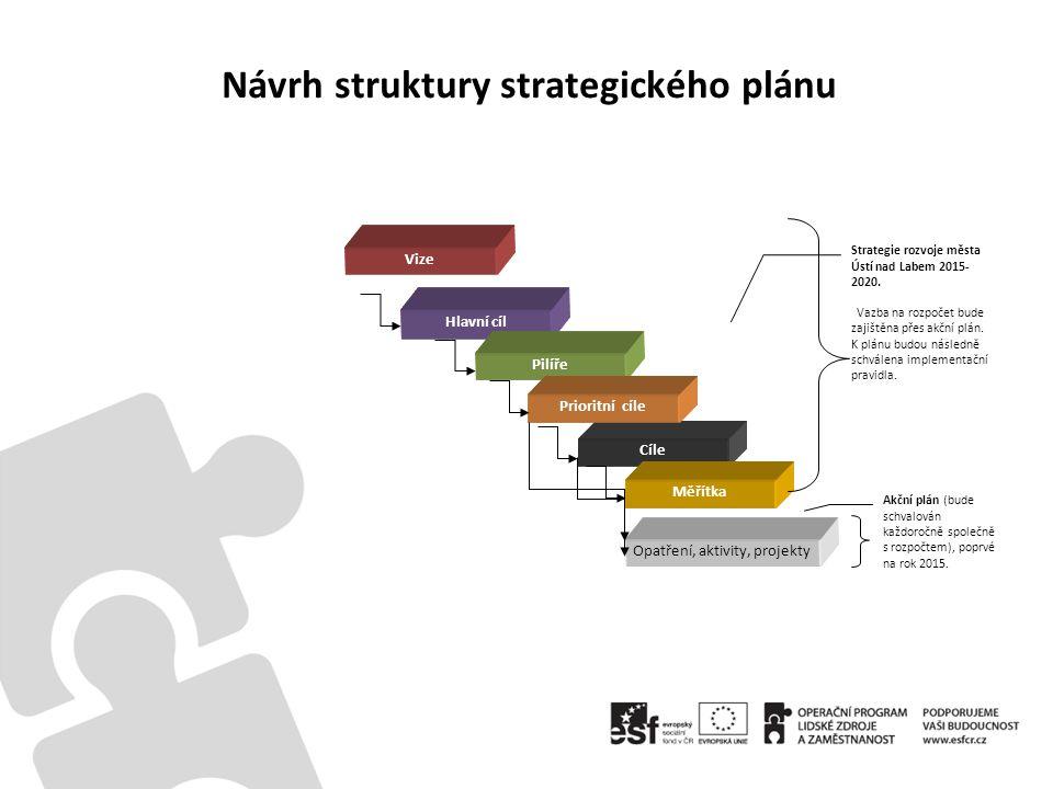 Návrh struktury strategického plánu Cíle Měřítka Vize Hlavní cíl Pilíře Prioritní cíle Opatření, aktivity, projekty Akční plán (bude schvalován každoročně společně s rozpočtem), poprvé na rok 2015.